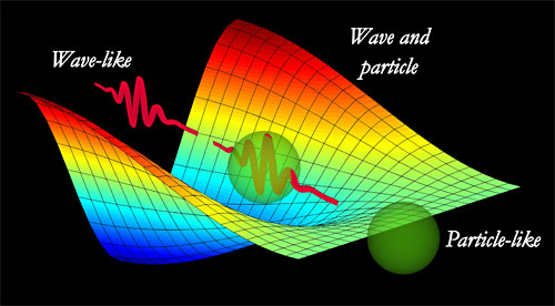photons - particle or wave