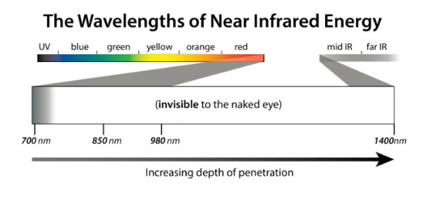 Infrared-spectrum-penetration