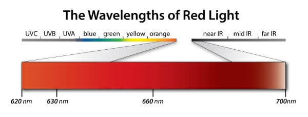 red-wavelengths
