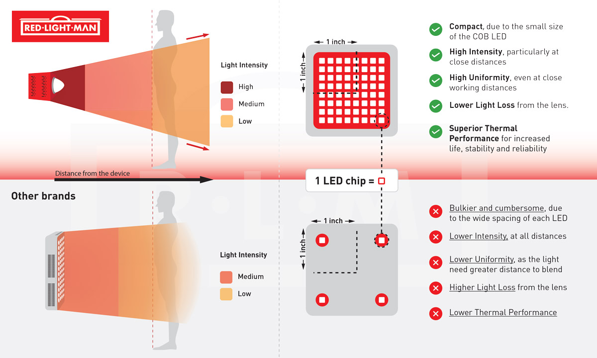 comparison between COB LEDs vs panel LEDs