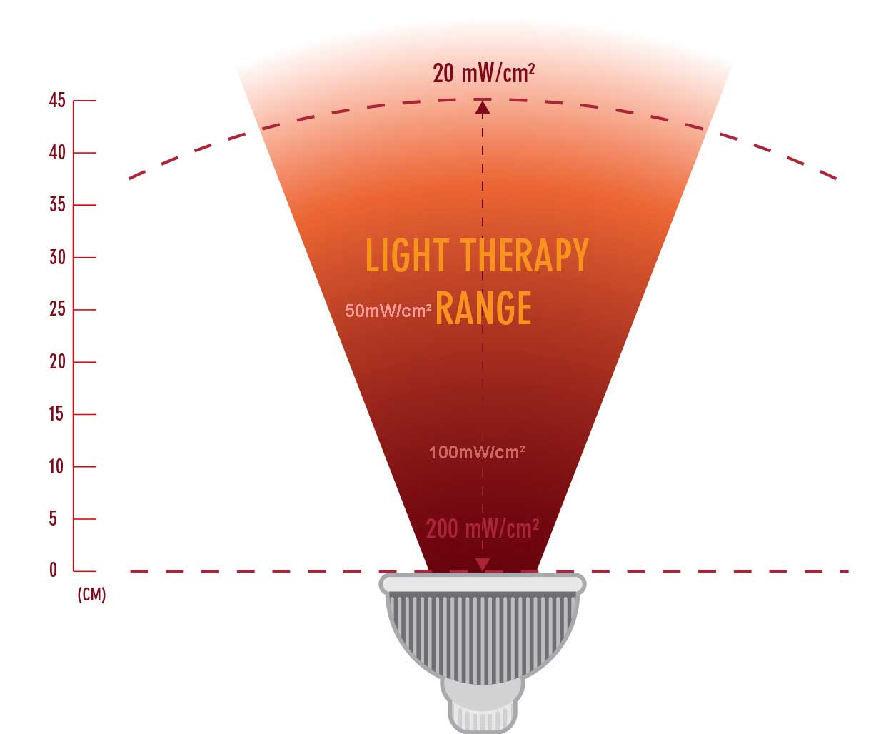 infrared mini light therapy range