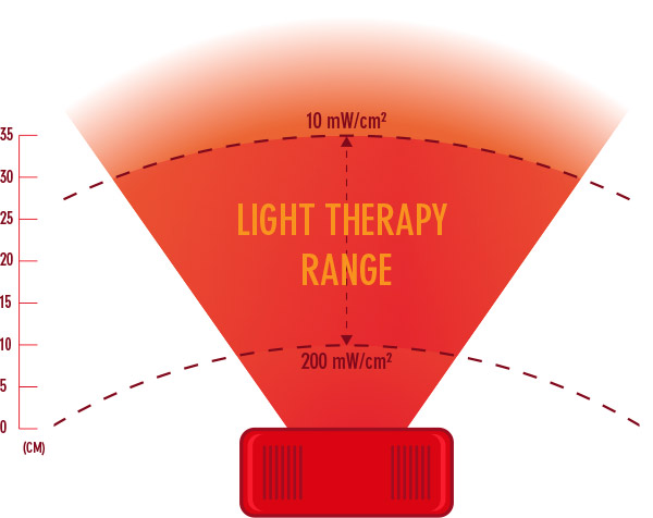 red light device effective range